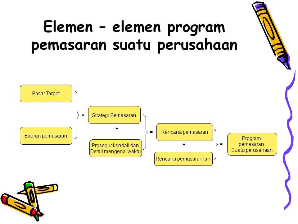 Elemen – elemen program pemasaran suatu perusahaan