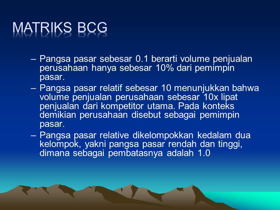 Matriks BCG Pangsa pasar sebesar 0.1 berarti volume penjualan perusahaan hanya sebesar 10% dari pemimpin pasar.