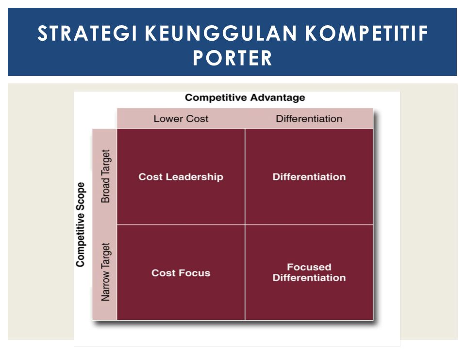 STRATEGI KEUNGGULAN KOMPETITIF PORTER