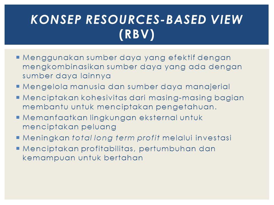 KONSEP RESOURCES-BASED VIEW (RBV)
