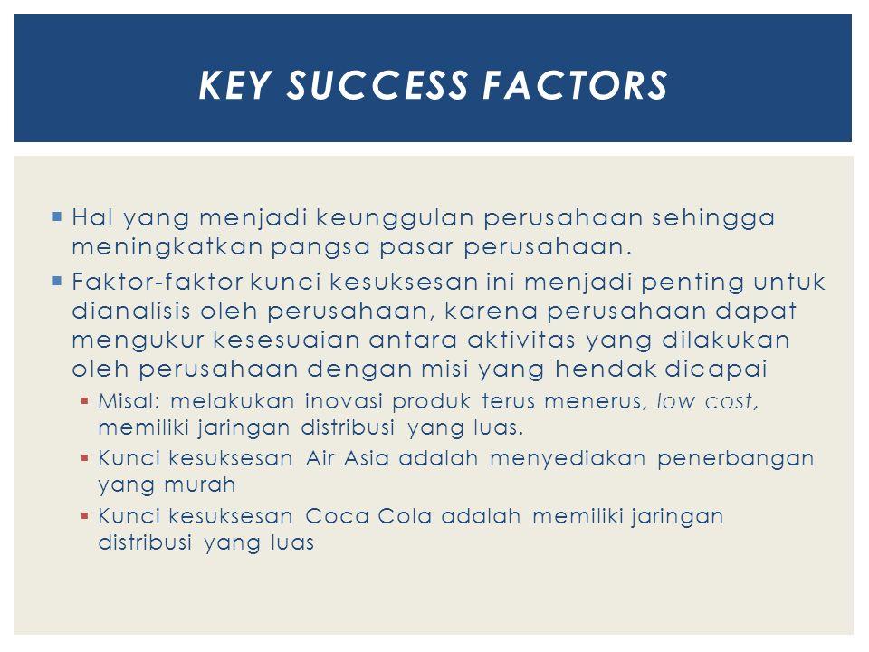 Key success factorS Hal yang menjadi keunggulan perusahaan sehingga meningkatkan pangsa pasar perusahaan.