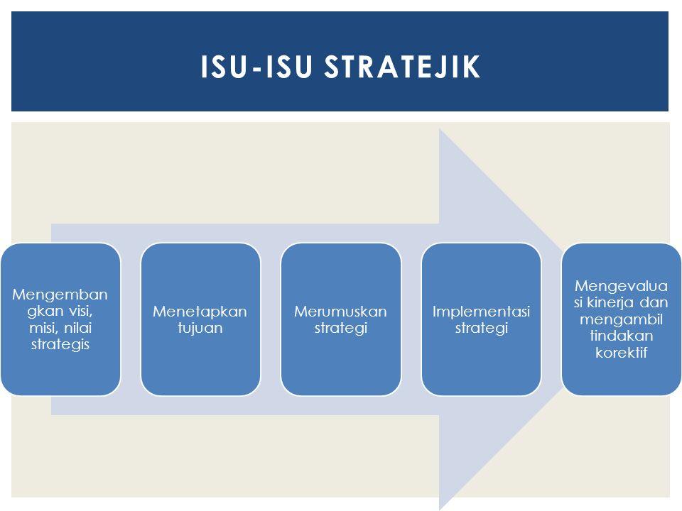 ISU-ISU STRATEJIK Mengembangkan visi, misi, nilai strategis