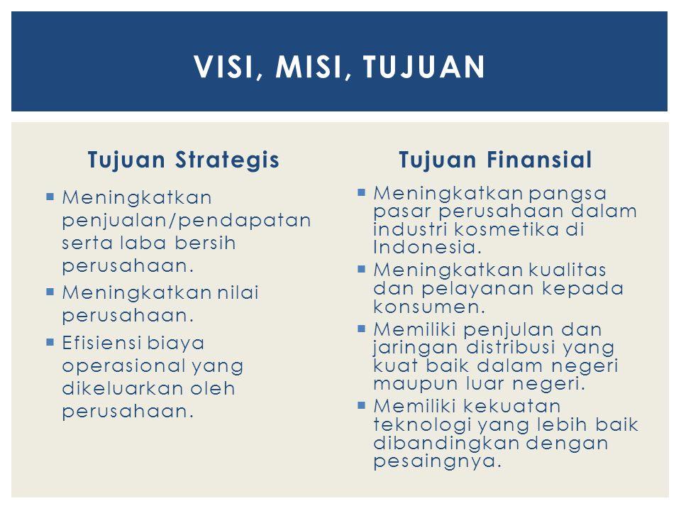 VISI, MISI, TUJUAN Tujuan Strategis Tujuan Finansial