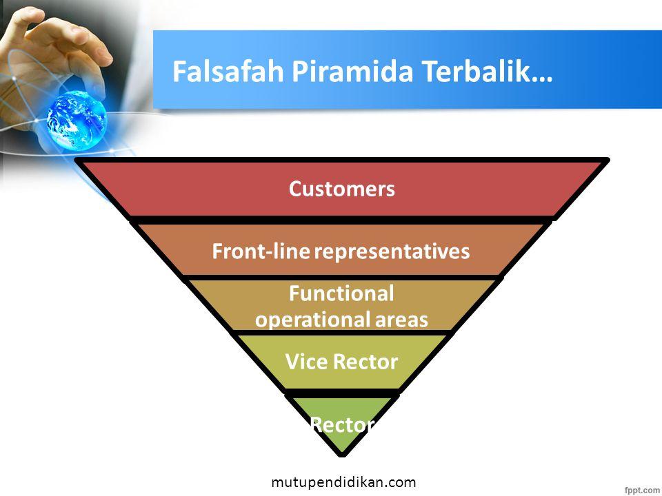 Falsafah Piramida Terbalik…