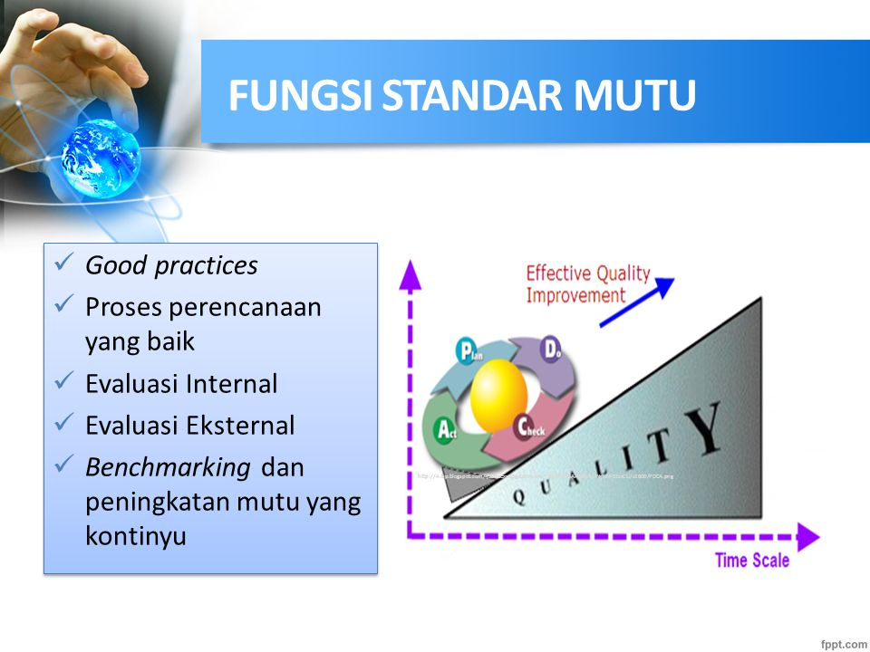 FUNGSI STANDAR MUTU Good practices Proses perencanaan yang baik