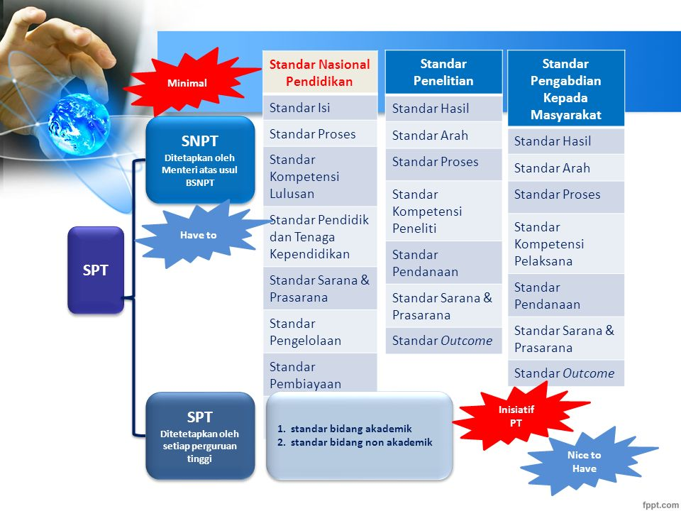 SNPT SPT SPT Standar Nasional Pendidikan Standar Isi Standar Proses