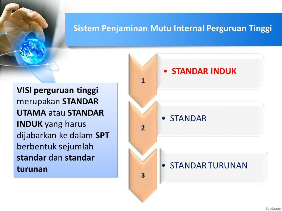 Sistem Penjaminan Mutu Internal Perguruan Tinggi