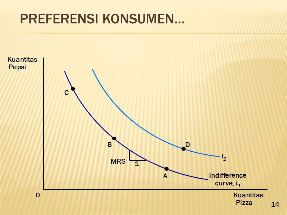 Preferensi Konsumen... Kuantitas Pepsi C B D 1 MRS I2 A Indifference