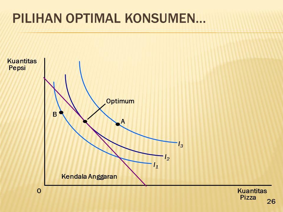 Pilihan Optimal Konsumen...
