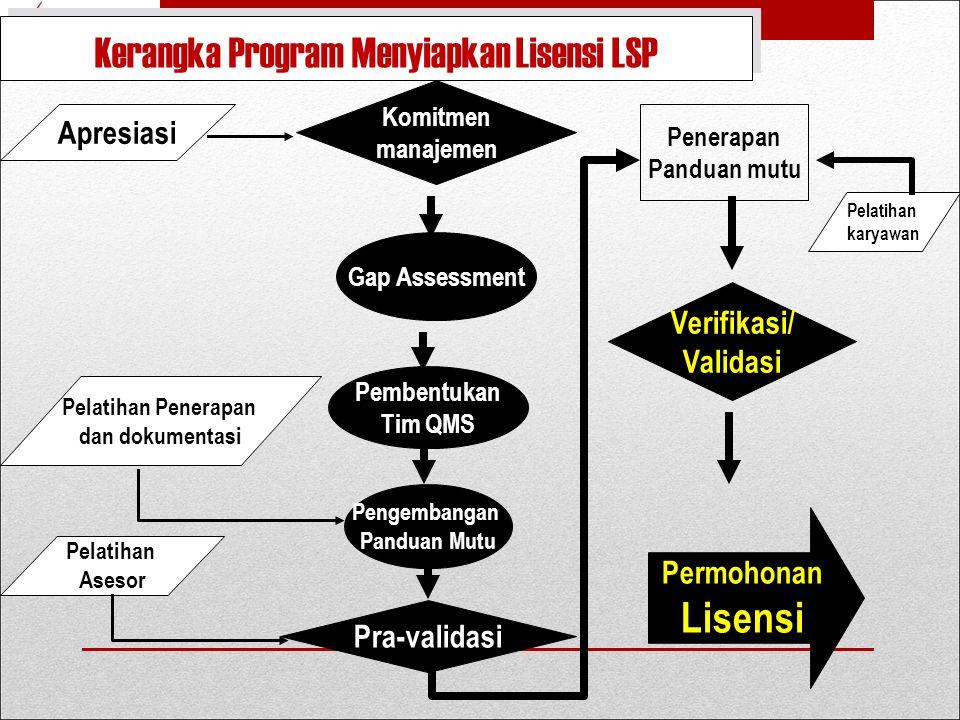 Kerangka Program Menyiapkan Lisensi LSP
