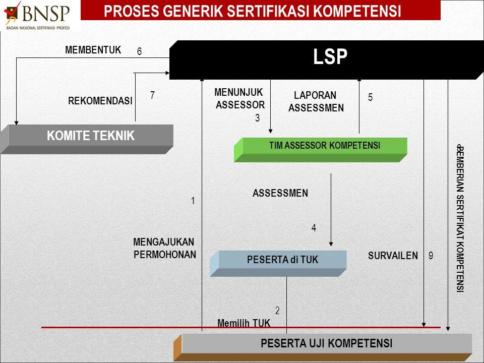 LSP PROSES GENERIK SERTIFIKASI KOMPETENSI KOMITE TEKNIK