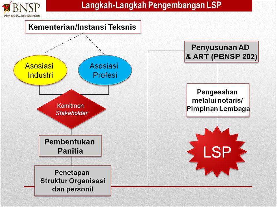 Langkah-Langkah Pengembangan LSP