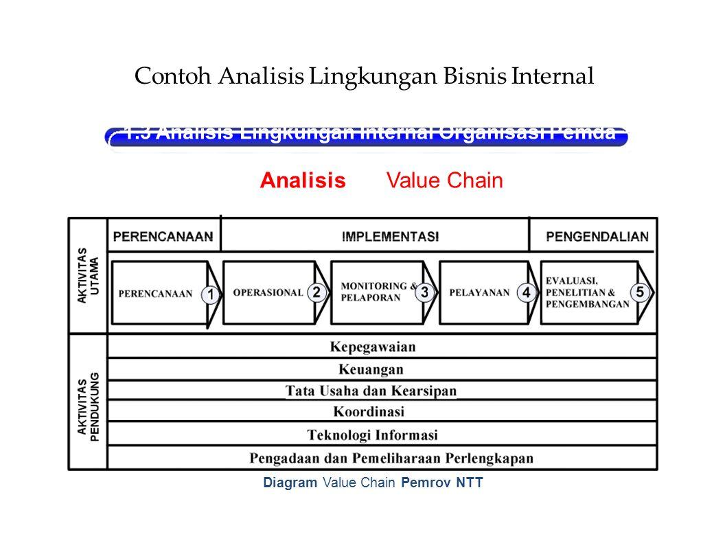 BContoh Analisis Lingkungan Bisnis Internal