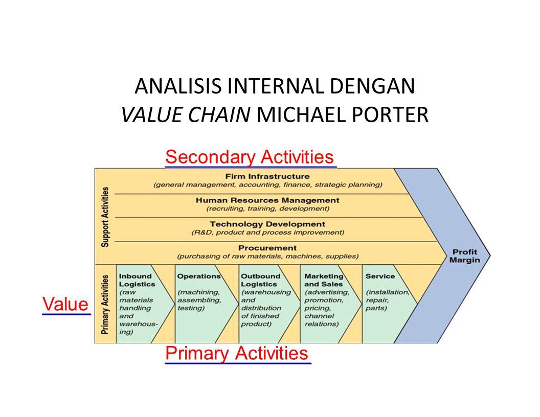 ANALISIS INTERNAL DENGAN VALUE CHAIN MICHAEL PORTER