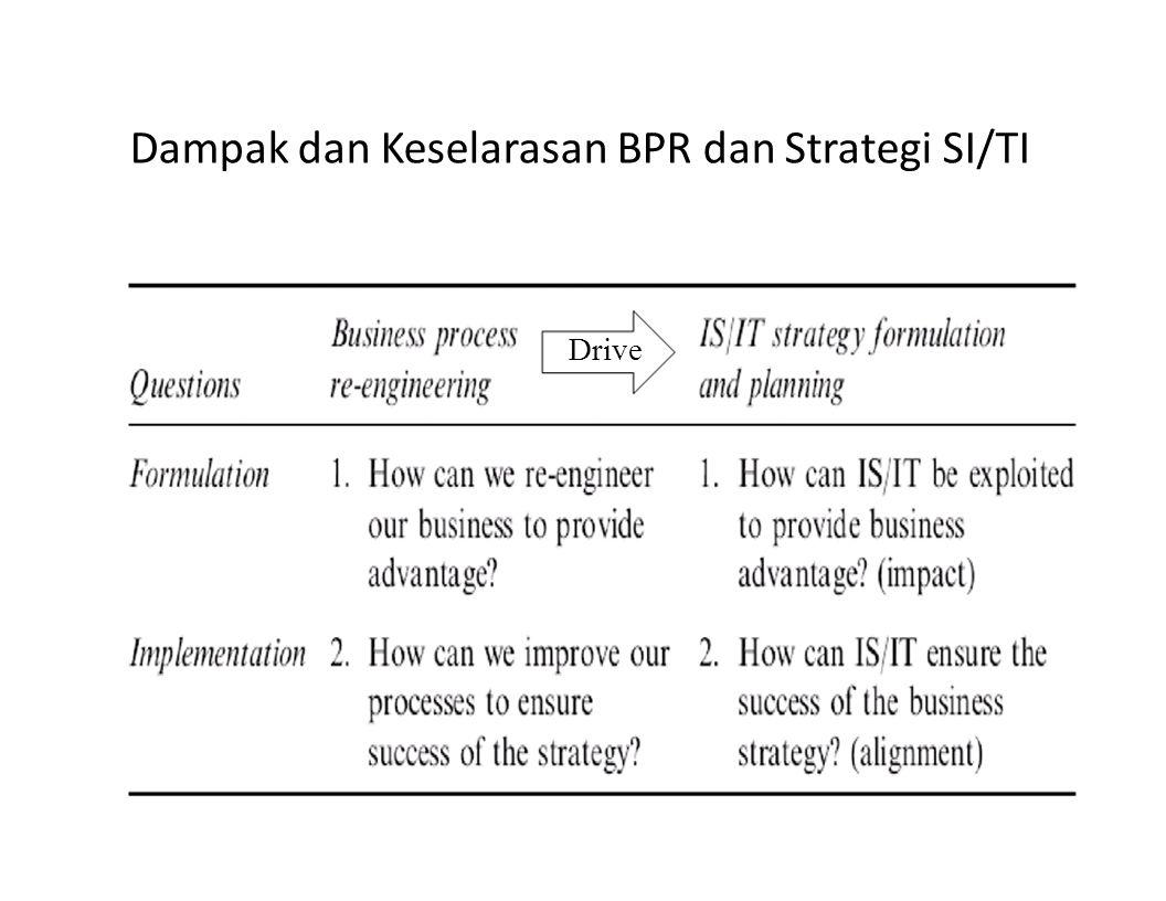 Dampak dan Keselarasan BPR dan Strategi SI/TI