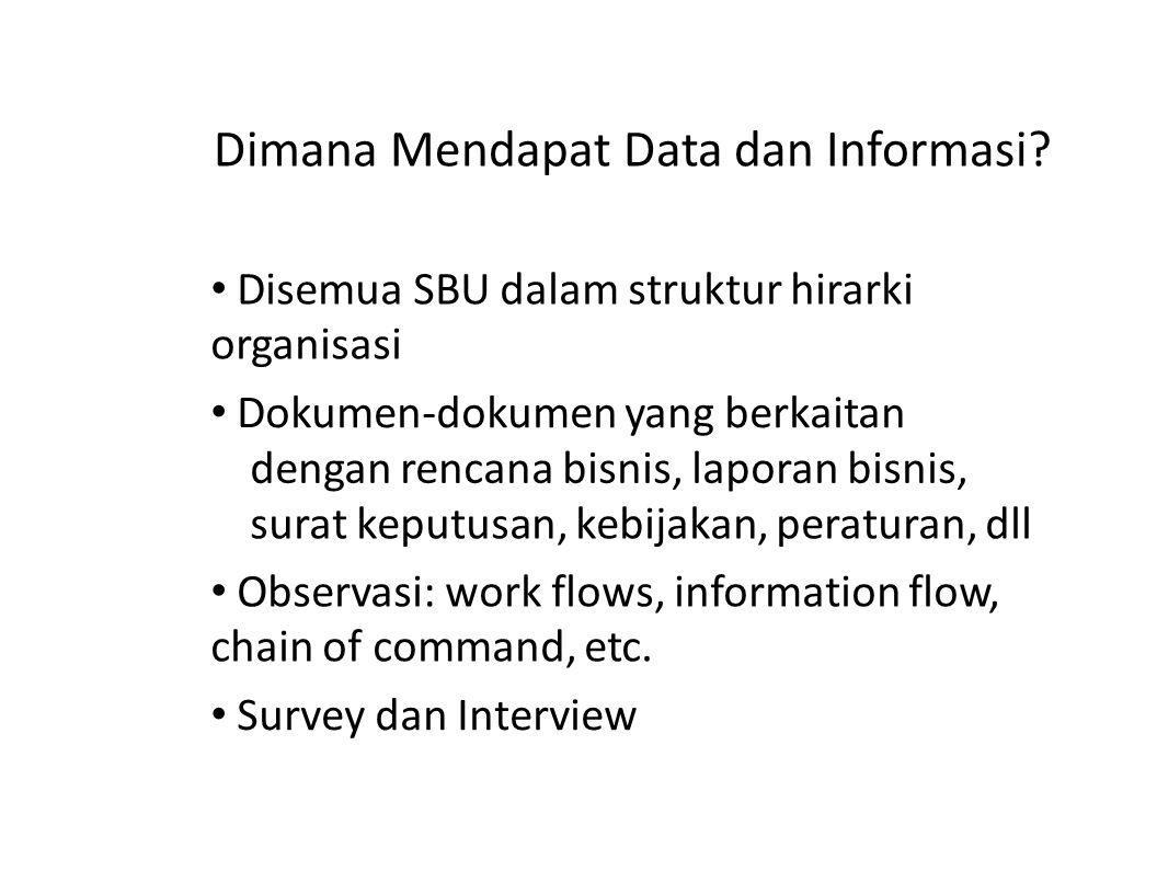 Dimana Mendapat Data dan Informasi