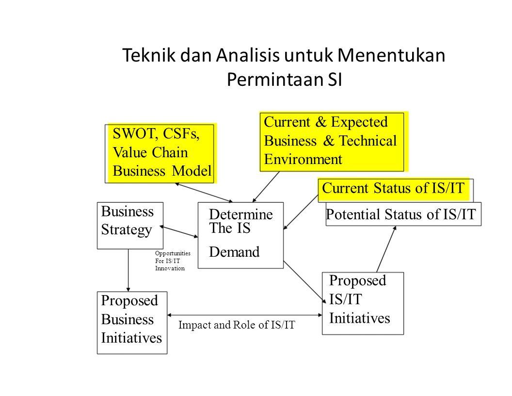 Teknik dan Analisis untuk Menentukan Permintaan SI