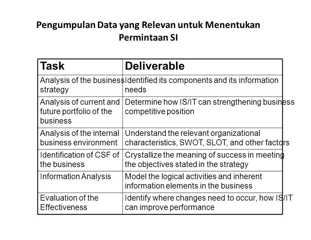 Pengumpulan Data yang Relevan untuk Menentukan Permintaan SI