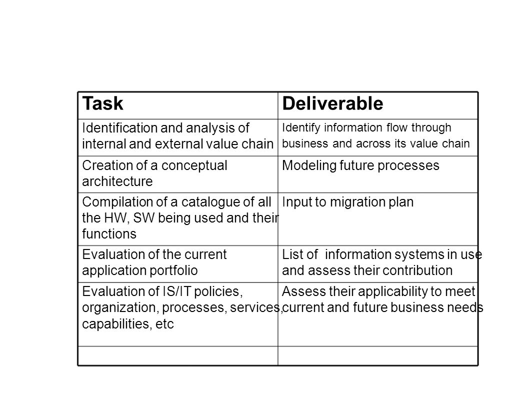 Task Deliverable Identification and analysis of