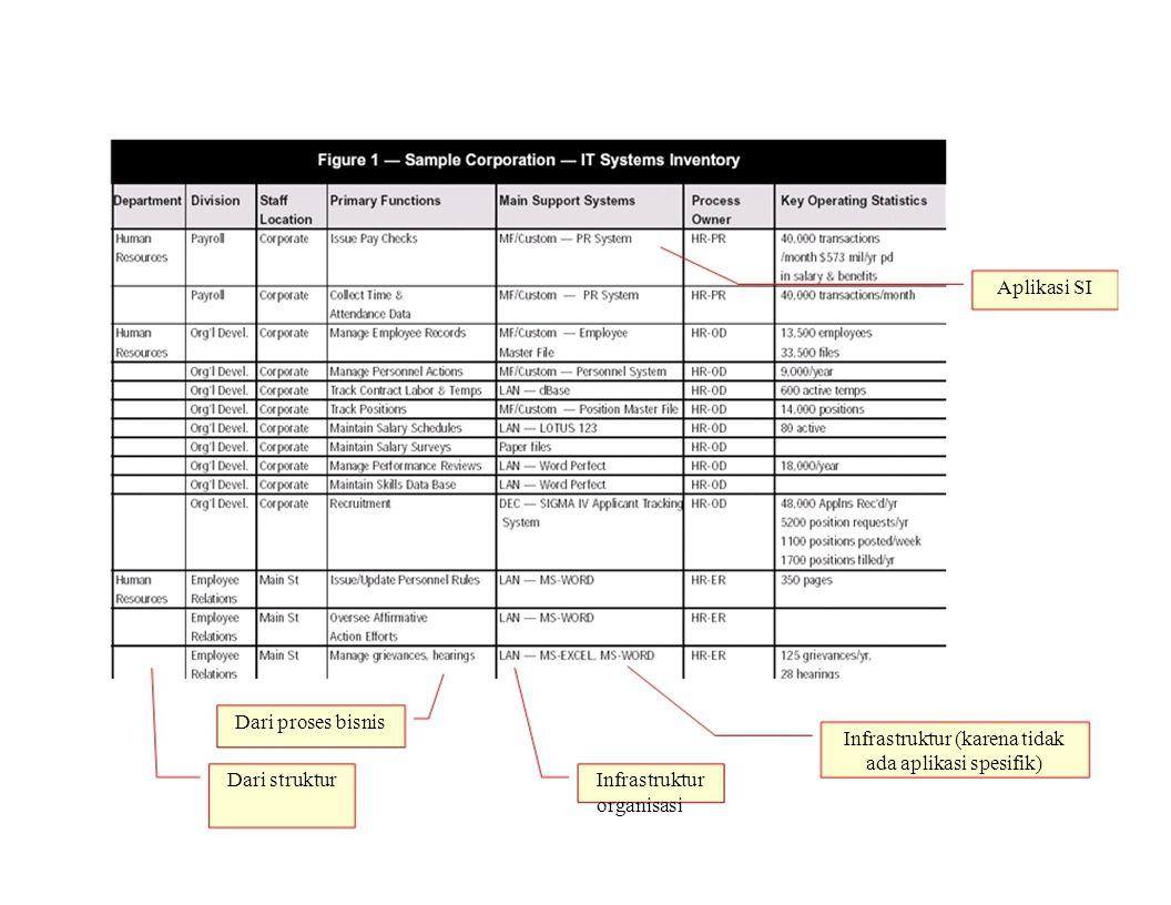 Aplikasi SI Dari proses bisnis. Infrastruktur (karena tidak.