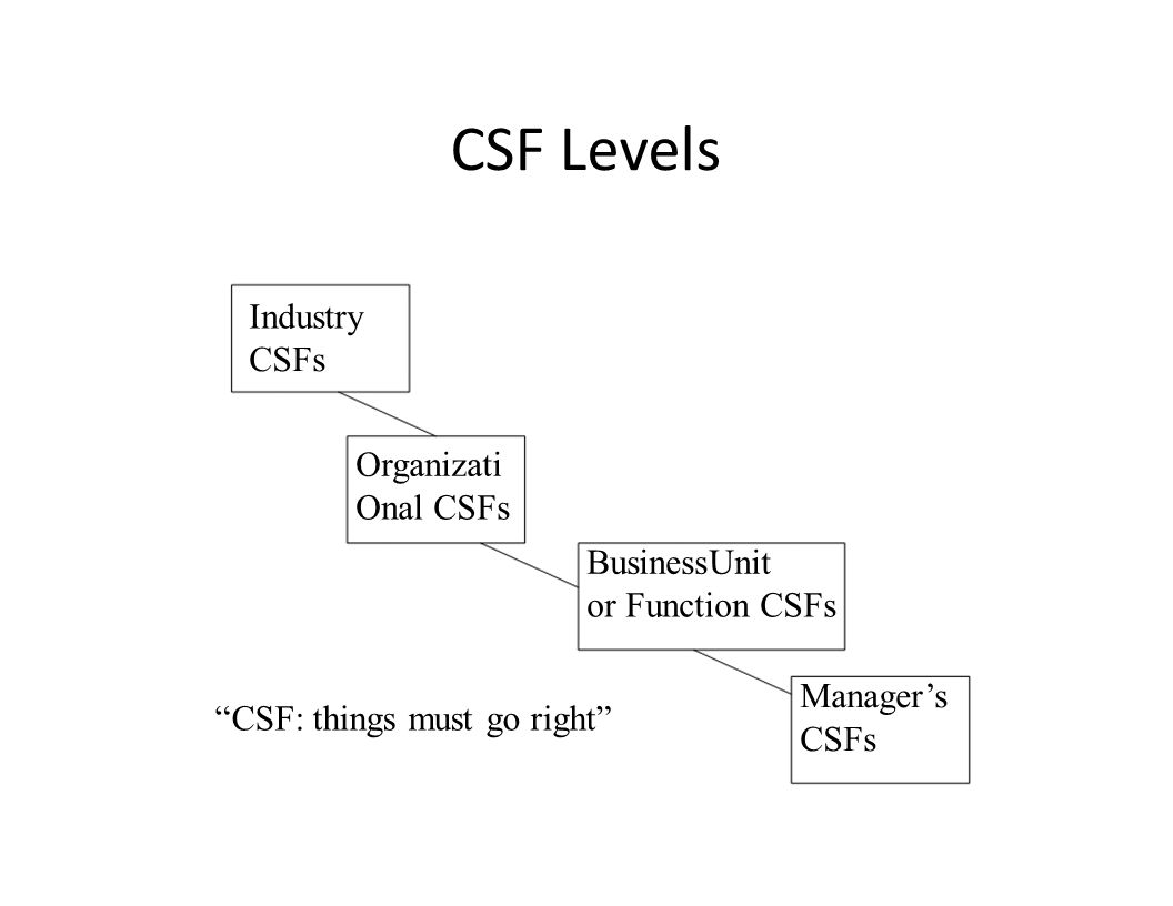 CSF Levels Industry CSFs Organizati Onal CSFs BusinessUnit