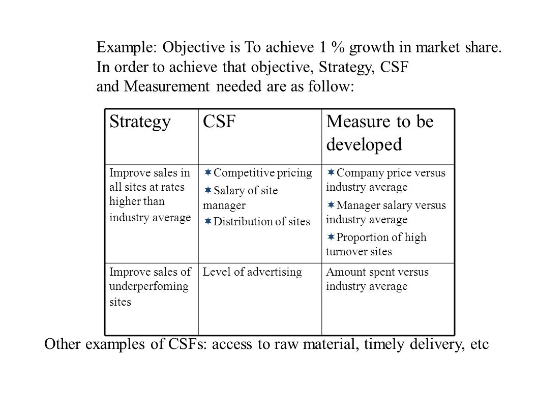 Strategy CSF Measure to be developed