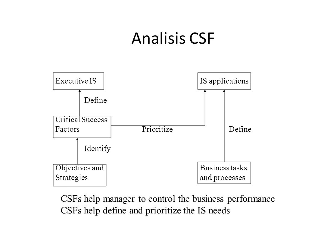 Analisis CSF Executive IS. IS applications. Define. Critical Success. Factors. Prioritize. Define.