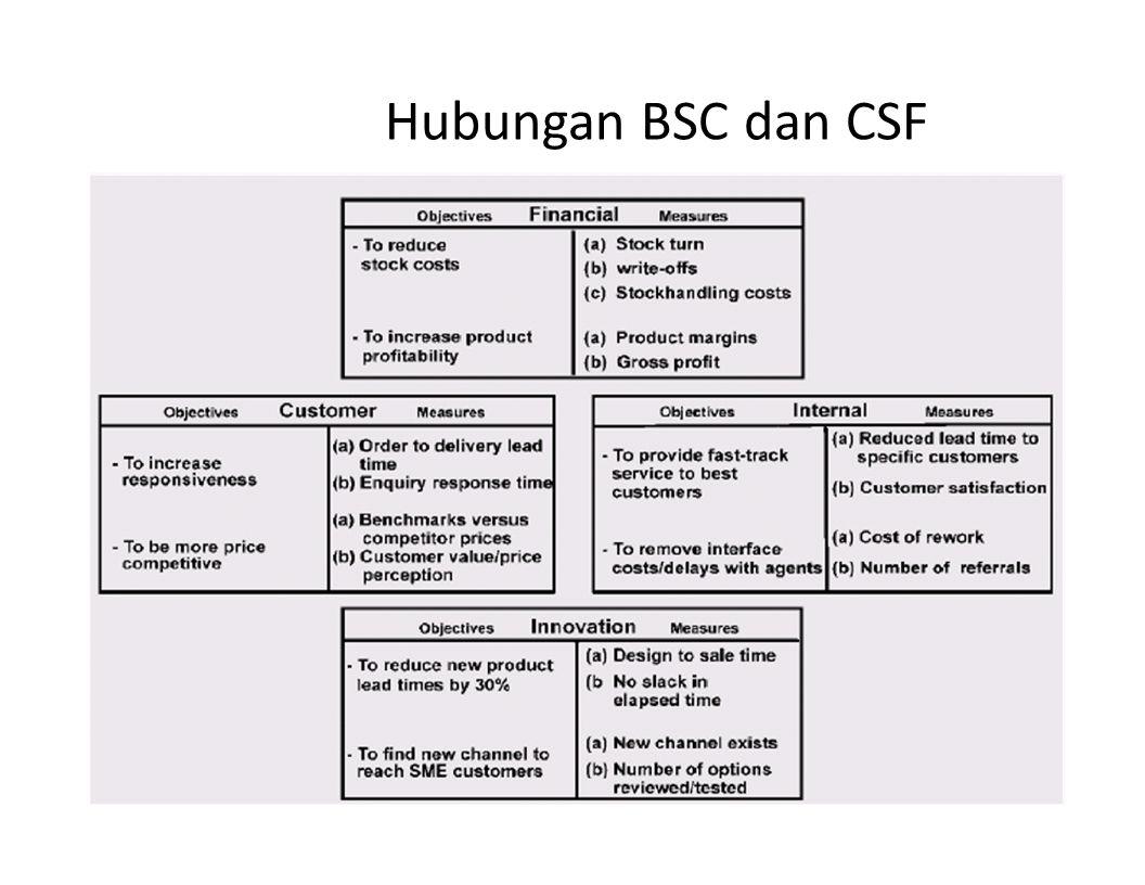Hubungan BSC dan CSF