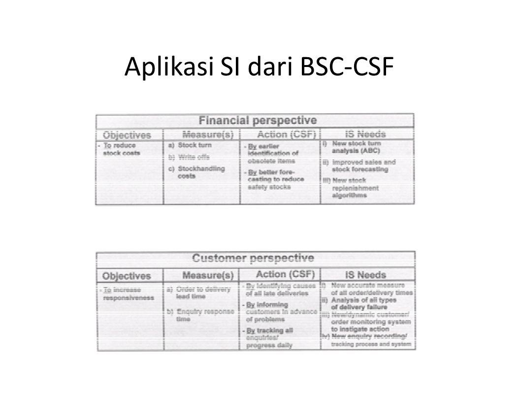 Aplikasi SI dari BSC-CSF