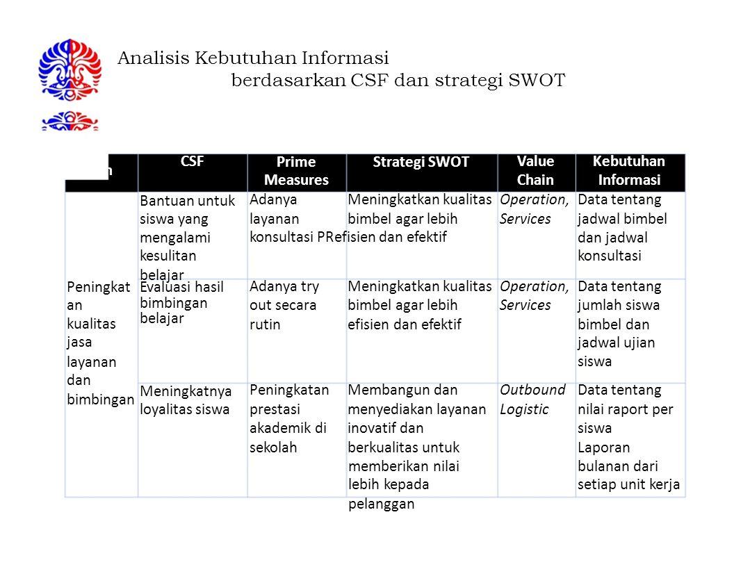 Analisis Kebutuhan Informasi berdasarkan CSF dan strategi SWOT