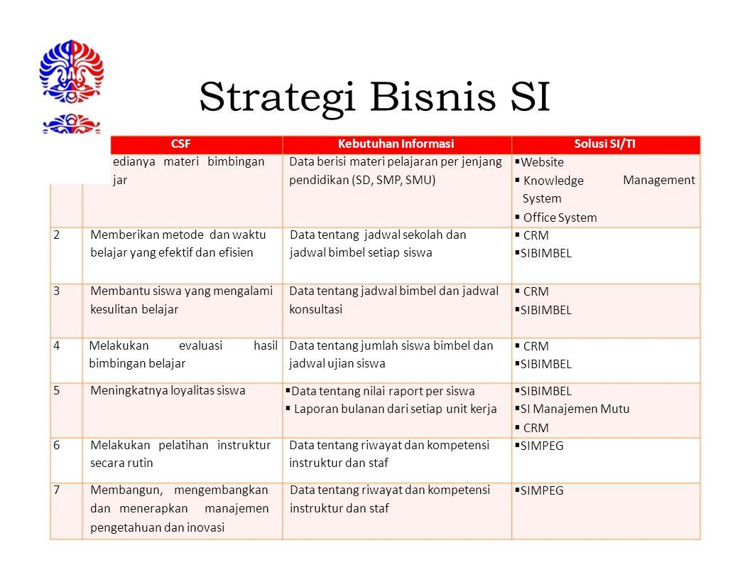 Strategi Bisnis SI CSF Kebutuhan Informasi Solusi SI/TI