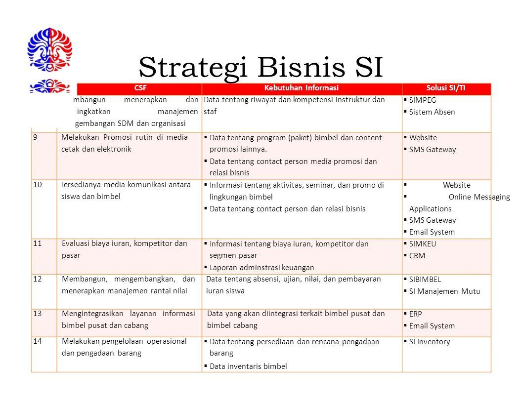 Strategi Bisnis SI CSF Kebutuhan Informasi Solusi SI/TI mbangun
