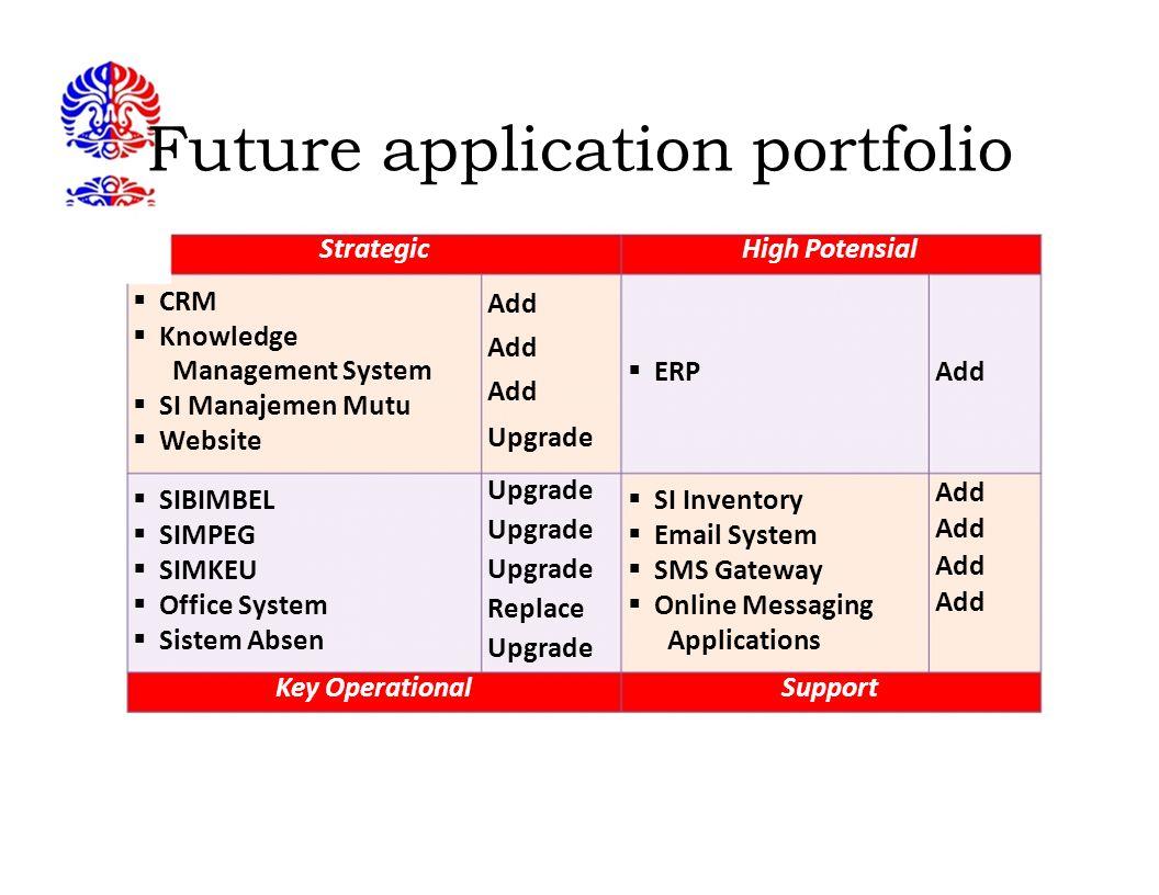 Future application portfolio