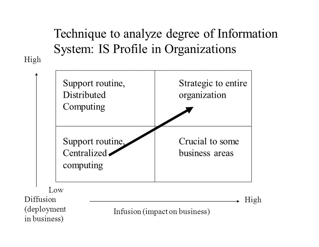 Technique to analyze degree of Information