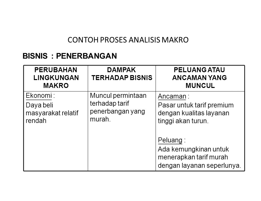 CONTOH PROSES ANALISIS MAKRO