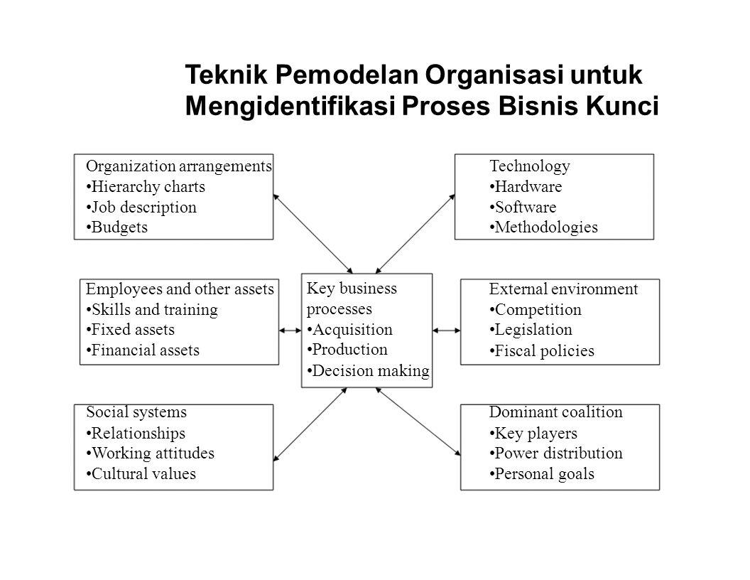 Teknik Pemodelan Organisasi untuk Mengidentifikasi Proses Bisnis Kunci