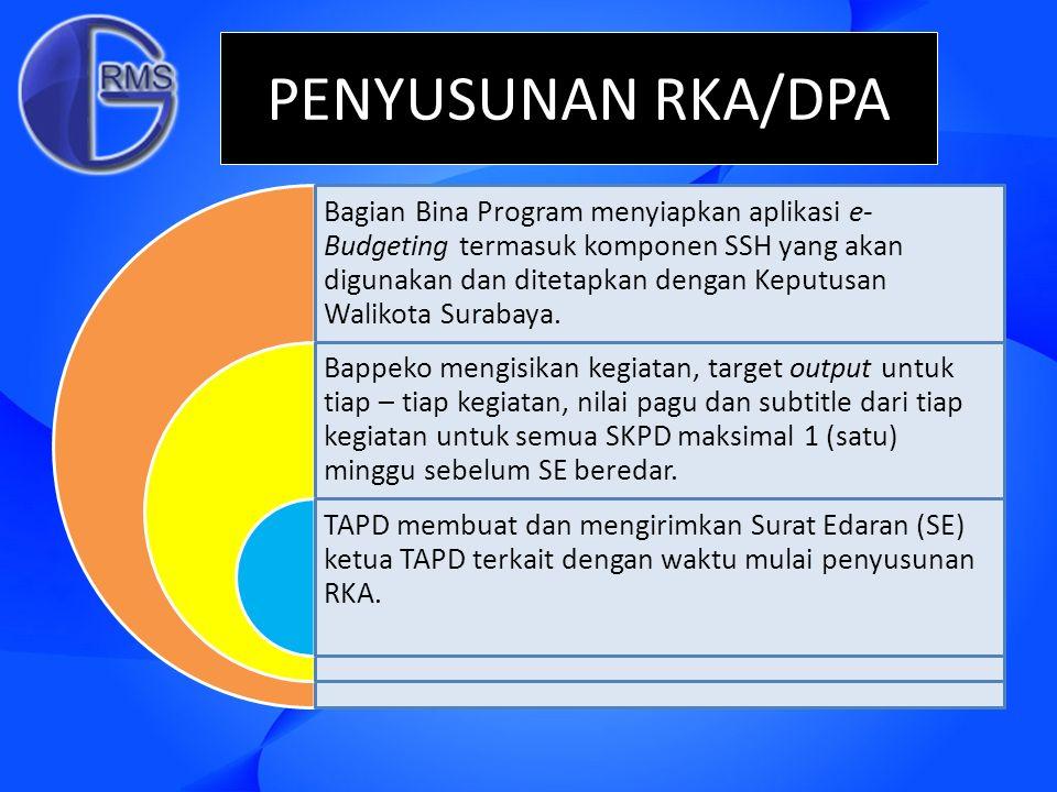 PENYUSUNAN RKA/DPA