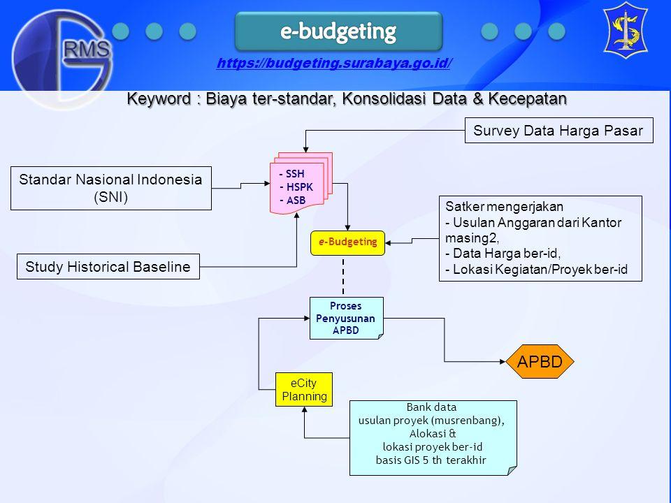 e budgeting