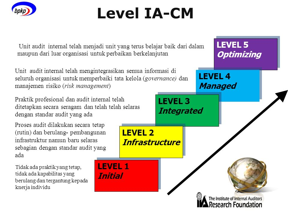 Level IA-CM LEVEL 5 Optimizing LEVEL 4 Managed LEVEL 3 Integrated