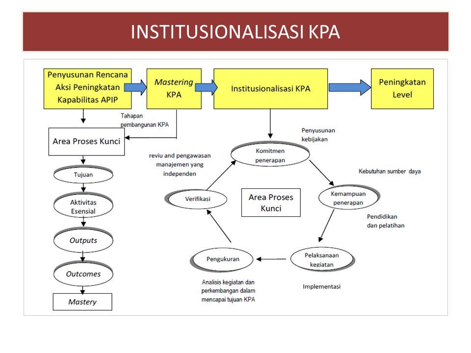 INSTITUSIONALISASI KPA
