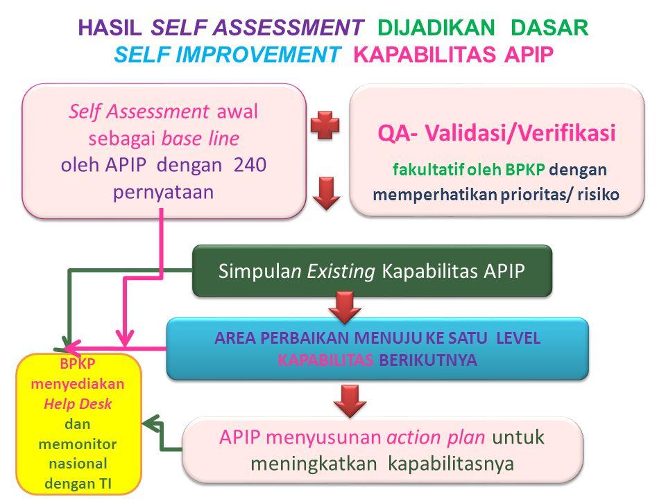 fakultatif oleh BPKP dengan memperhatikan prioritas/ risiko