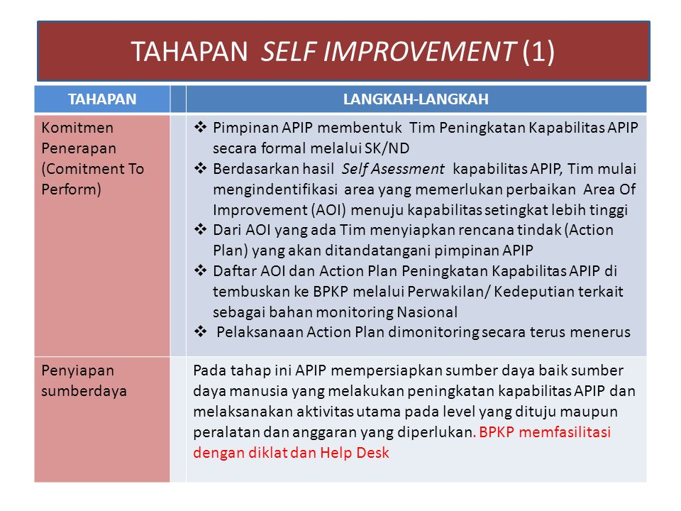 TAHAPAN SELF IMPROVEMENT (1)