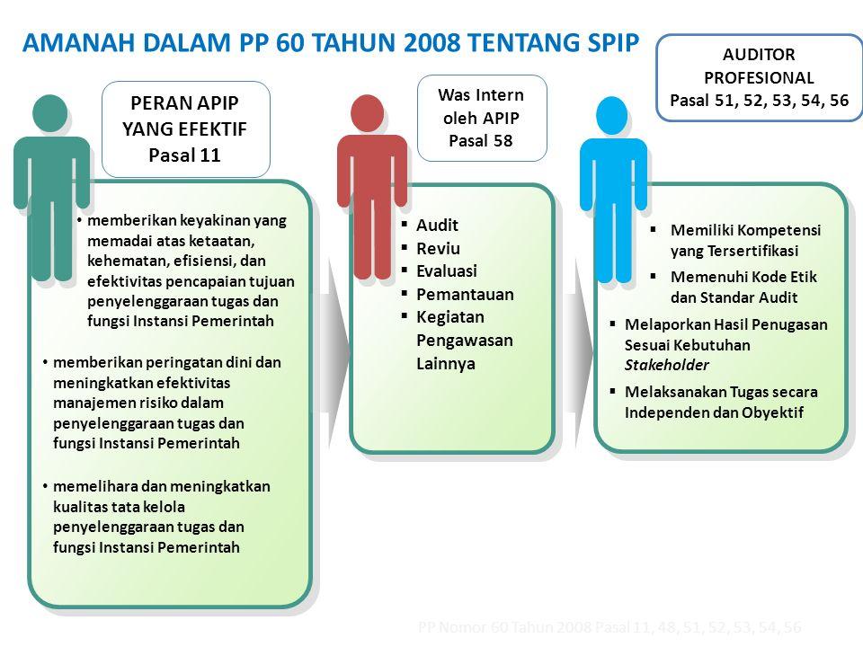Was Intern oleh APIP Pasal 58 PERAN APIP YANG EFEKTIF