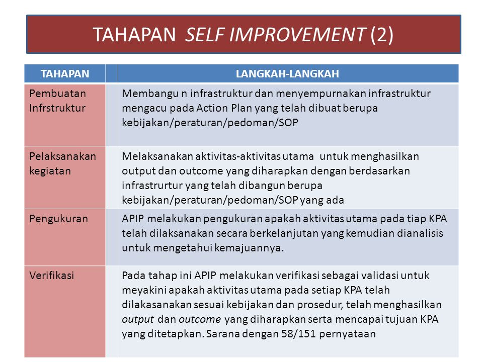 TAHAPAN SELF IMPROVEMENT (2)