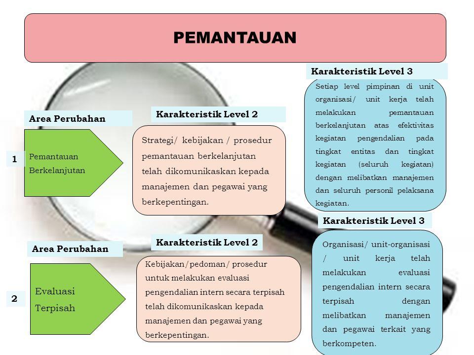PEMANTAUAN Karakteristik Level 3 Karakteristik Level 2 Area Perubahan