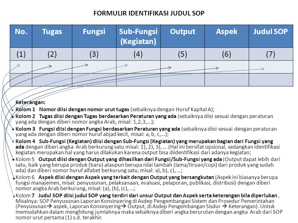FORMULIR IDENTIFIKASI JUDUL SOP Sub-Fungsi (Kegiatan)