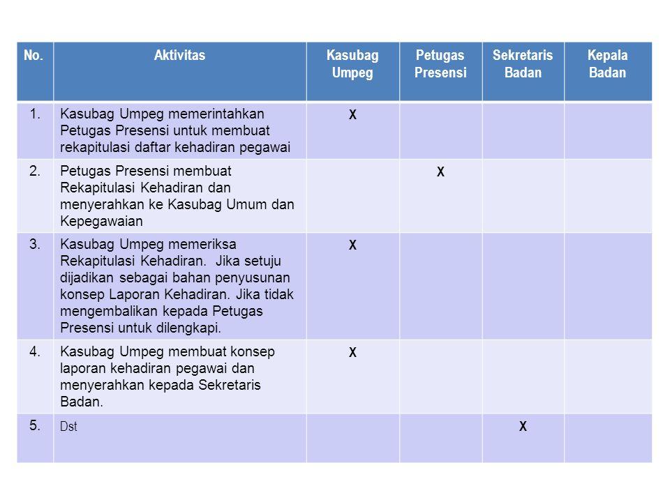 Aktivitas Kasubag Umpeg Petugas Presensi Sekretaris Badan Kepala Badan