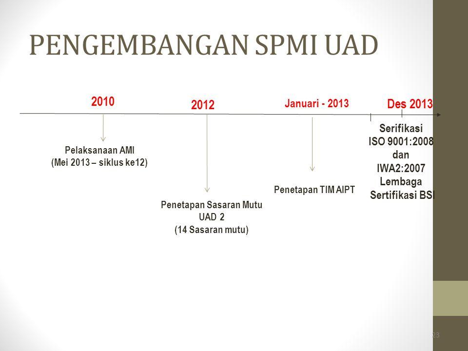 Penetapan Sasaran Mutu UAD 2