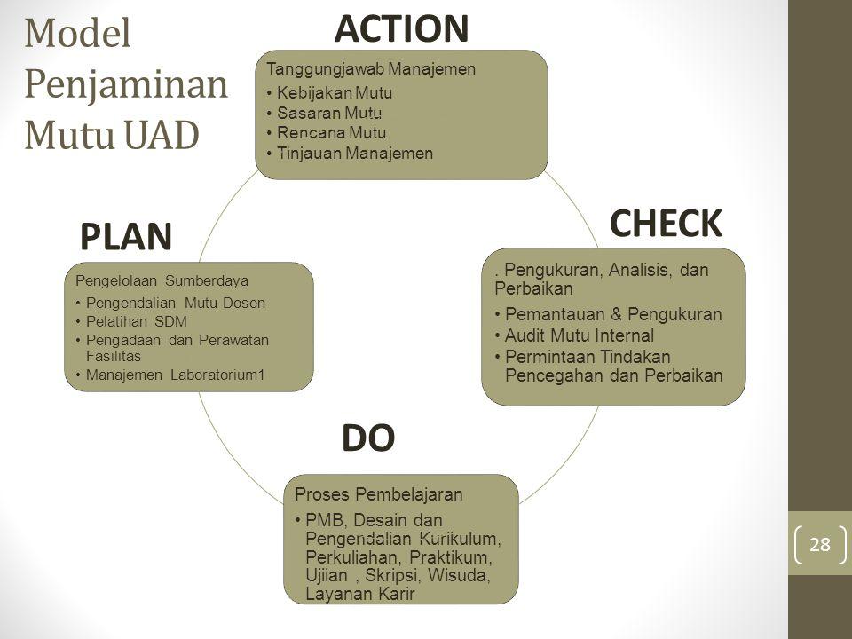 Model Penjaminan Mutu UAD
