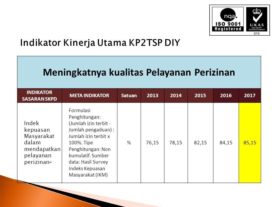 Meningkatnya kualitas Pelayanan Perizinan INDIKATOR SASARAN SKPD